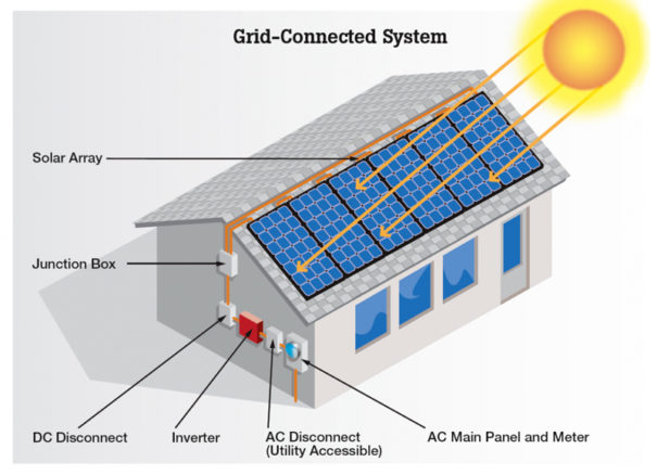 Solar grid connected system